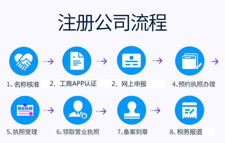 北京注册公司流程