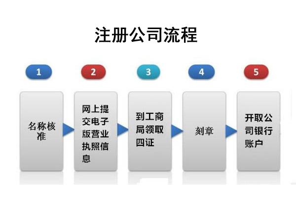 注册公司流程